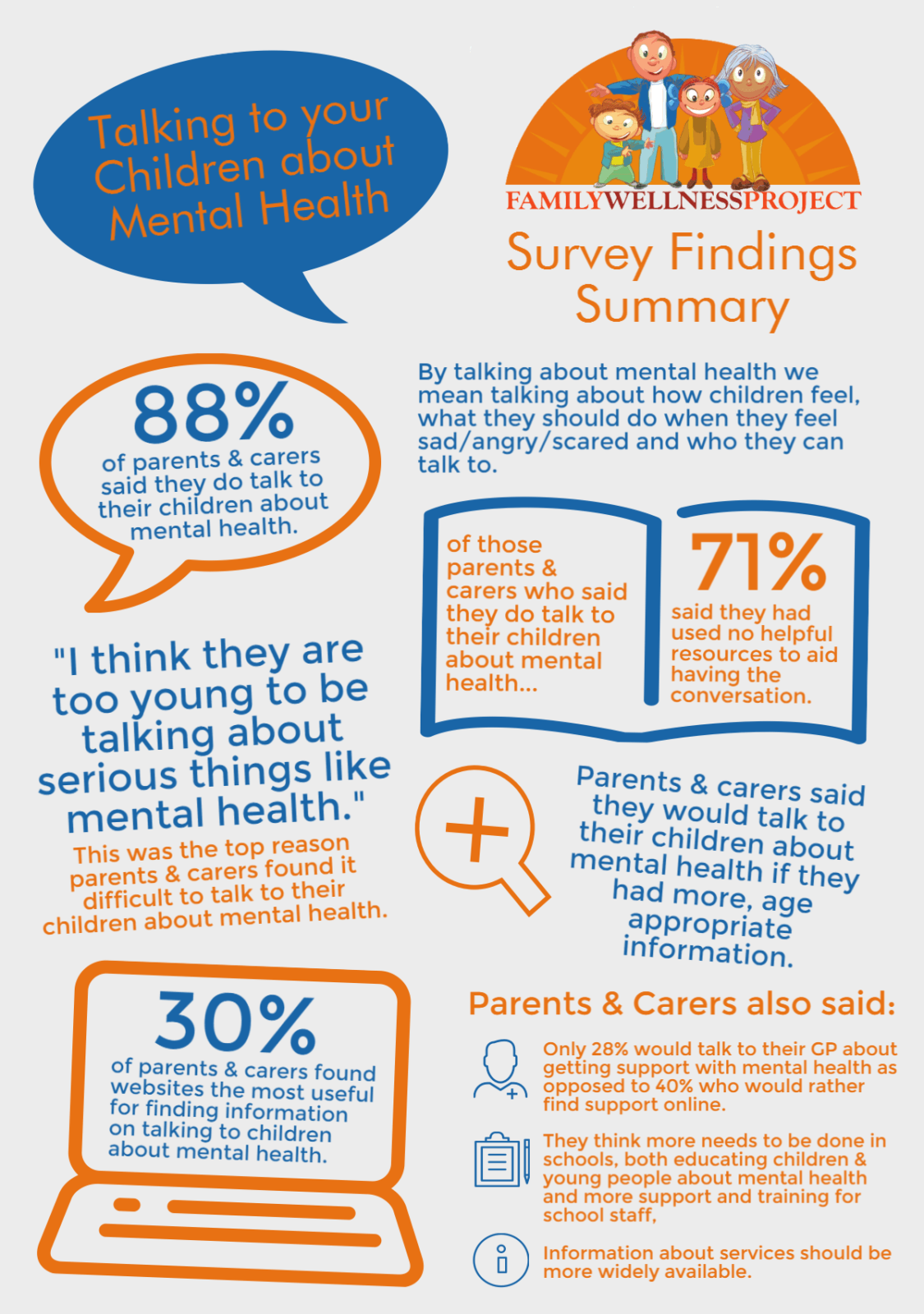 fwp-survey-findings
